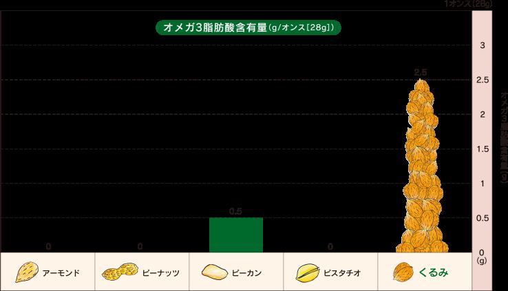 ナッツ類のオメガ3(n-3系)脂肪酸含有量